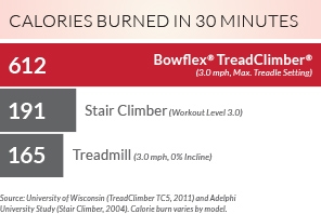 TreadClimber Calorie Burn Chart